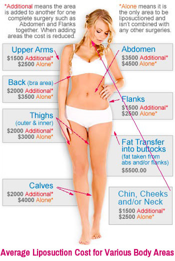 Average Lipo Cost for Various Body Areas
