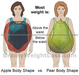 Apples and Pears Female Body Shape: Pear Shape Body vs. Apple Shaped Body