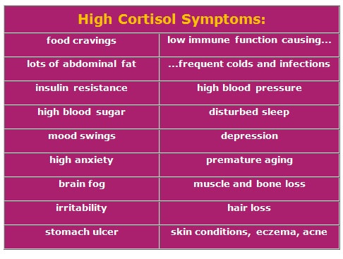 High cortisol Symptoms List