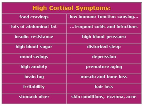 High Cortisol Symptoms List: How Does Stress Affect Health