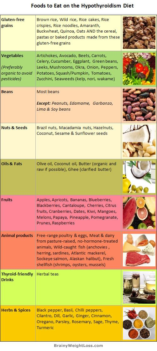 Best Diet for Hypothyroidism - Foods to Eat