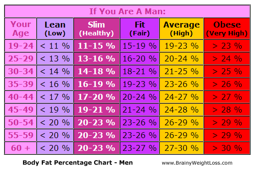 Body Fat Percentage Chart For Men
