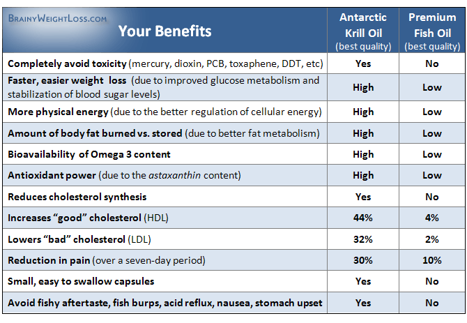 Omega 3 Sources: Comparison Between Krill Oil & Fish Oil